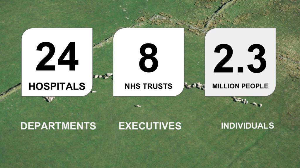 24 HOSPITALS 8 NHS TRUSTS 2.3 MILLION PEOPLE DE...