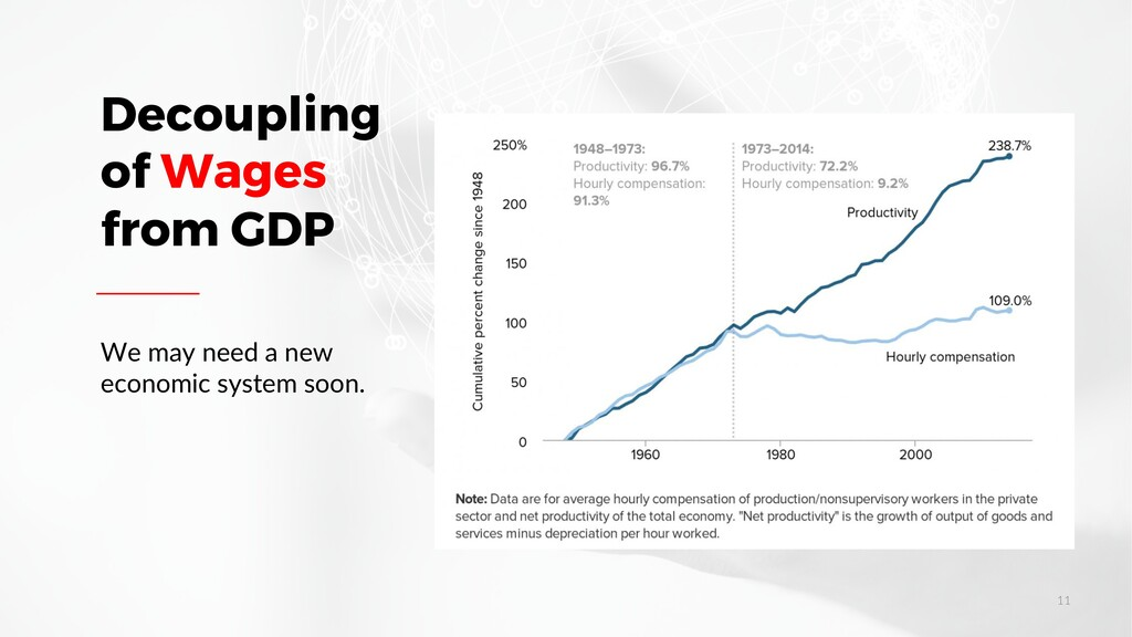 Decoupling of Wages from GDP We may need a new ...