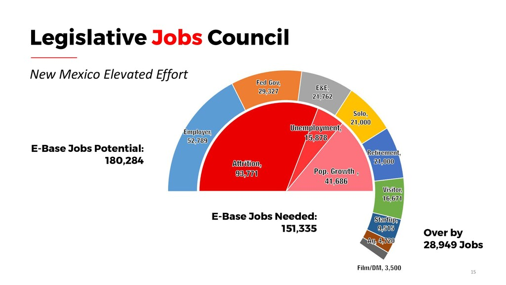 E-Base Jobs Potential: 180,284 Over by 28,949 J...