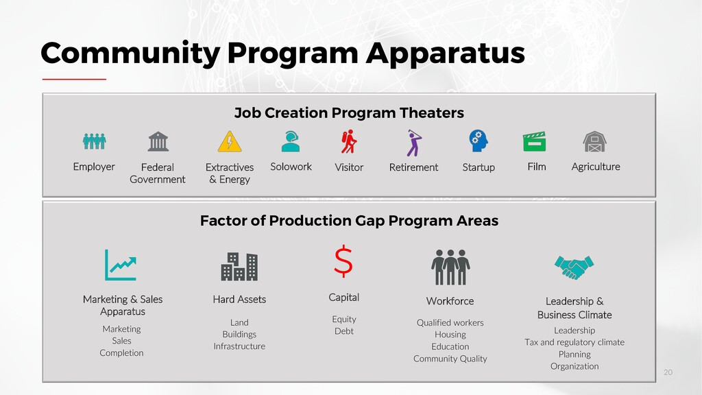Factor of Production Gap Program Areas Job Crea...