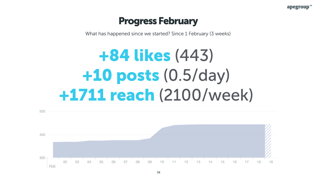 16 Progress February What has happened since we...