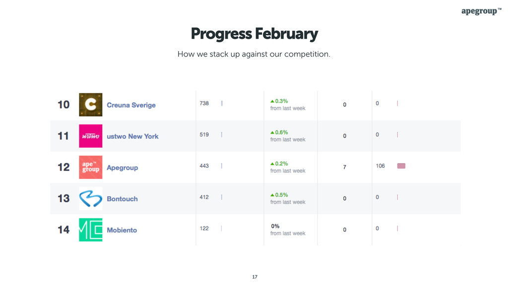 17 Progress February How we stack up against ou...