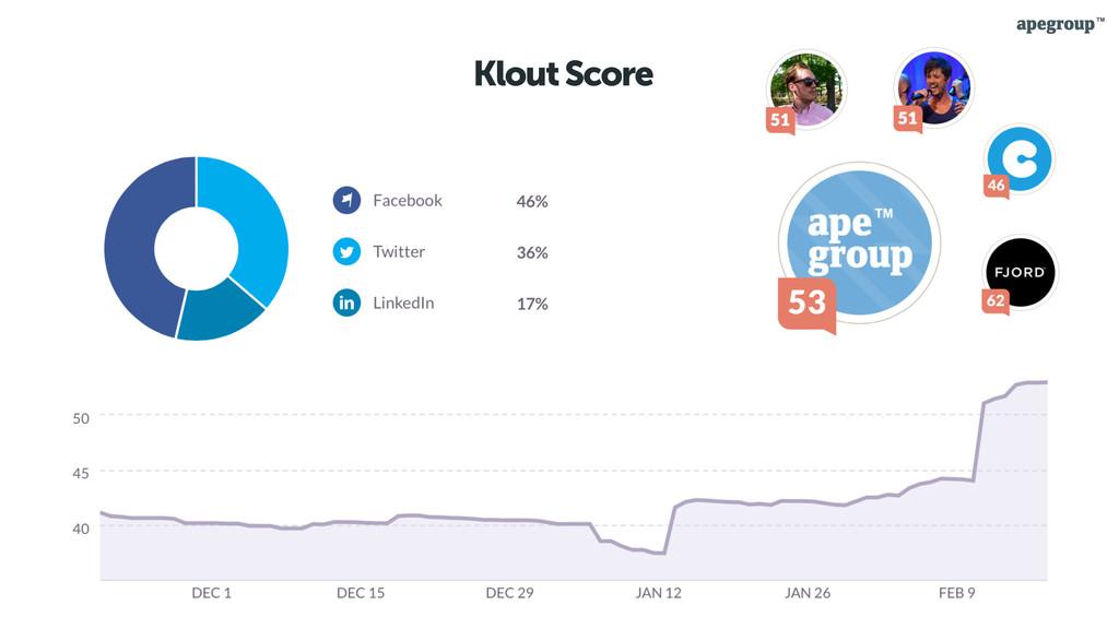 28 Klout Score