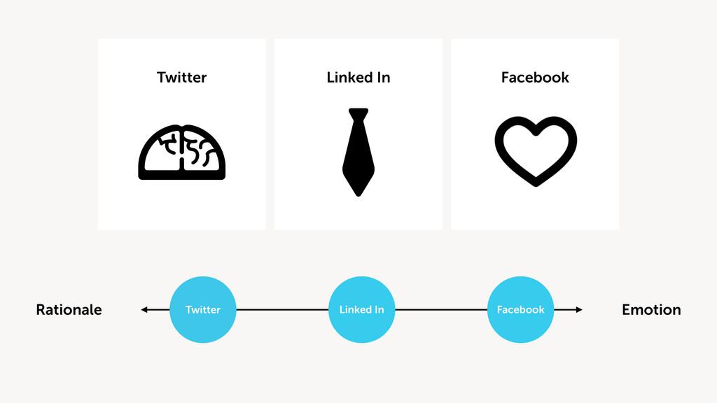 Emotion Rationale Twitter Linked In Facebook Tw...