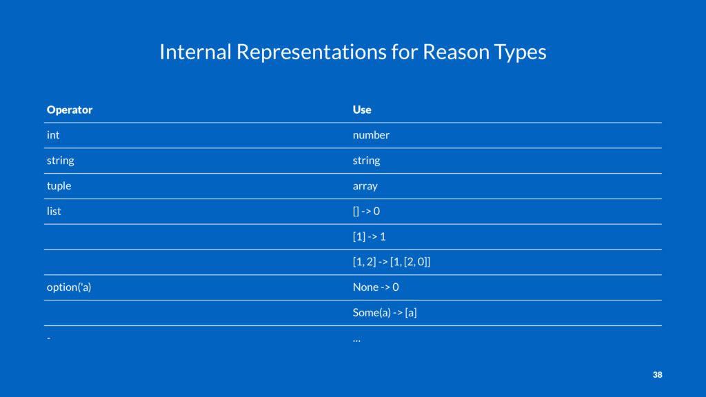 Internal Representations for Reason Types Opera...