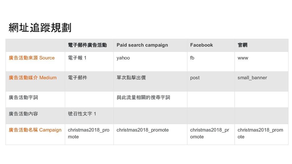 電子郵件廣告活動 Paid search campaign Facebook 官網 廣告活動來...