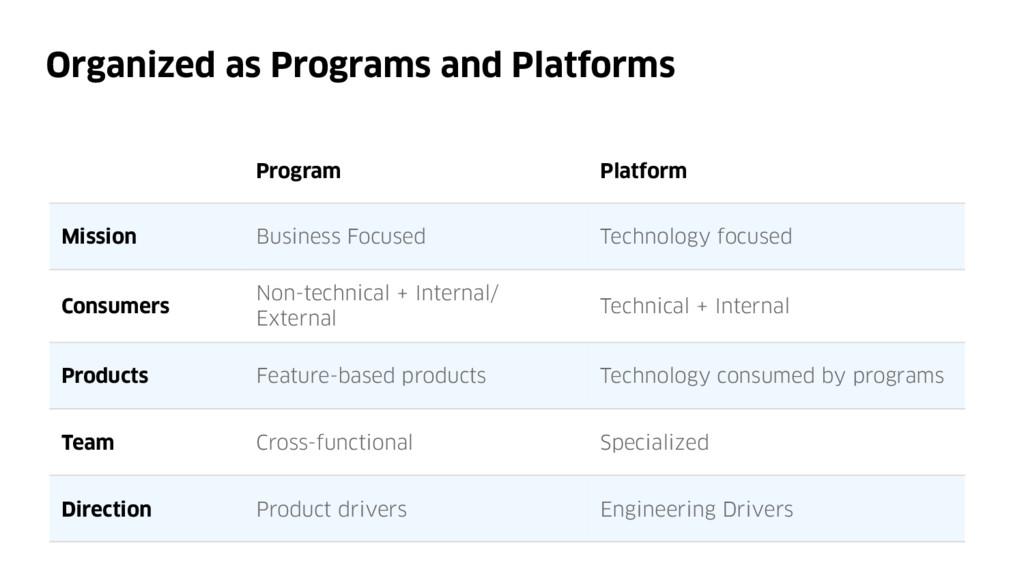 Organized as Programs and Platforms Program Pla...