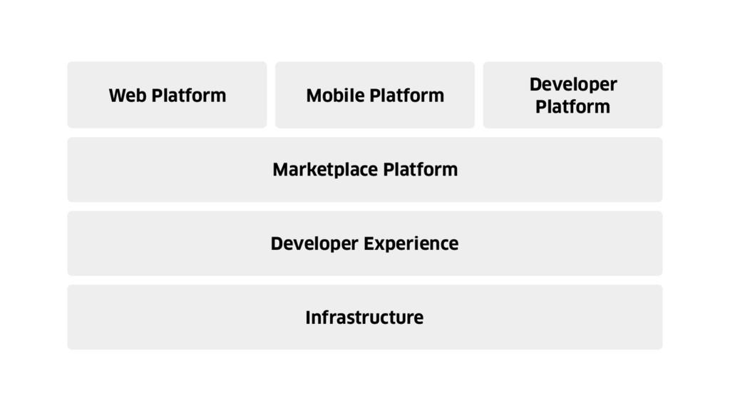 Developer Experience Web Platform Marketplace P...