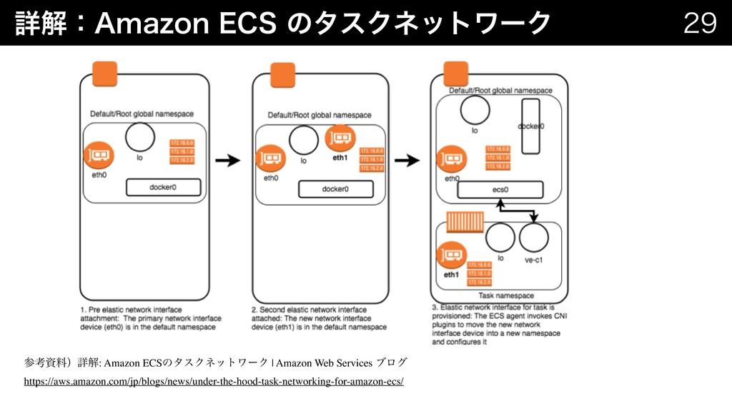 "ৄղɿ""NB[PO&$4ͷλεΫωοτϫʔΫ   ߟྉʣৄղ: Amazon E..."