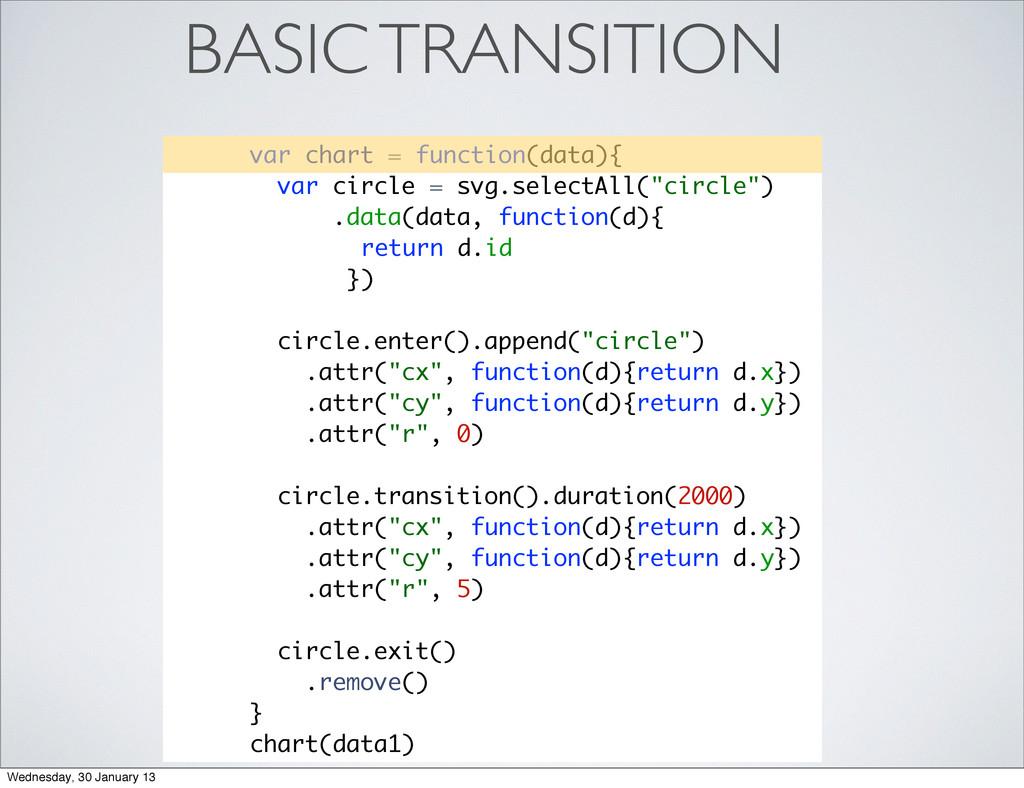 BASIC TRANSITION var chart = function(data){ va...