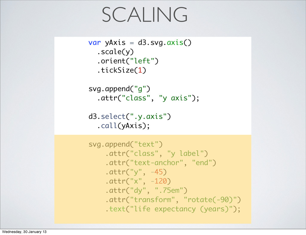 SCALING var yAxis = d3.svg.axis() .scale(y) .or...
