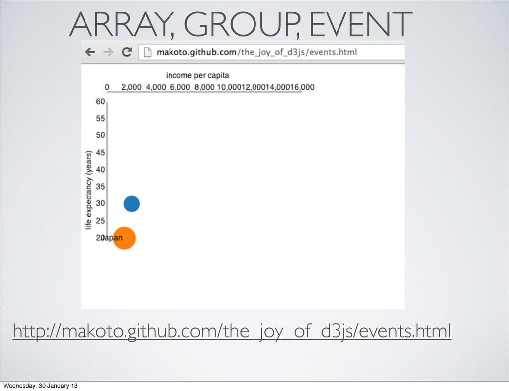 ARRAY, GROUP, EVENT http://makoto.github.com/th...