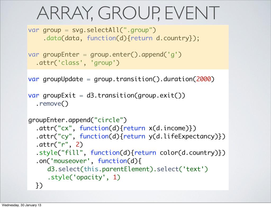 "ARRAY, GROUP, EVENT var group = svg.selectAll(""..."