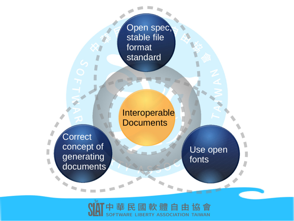 Interoperable Documents Open spec, stable file ...