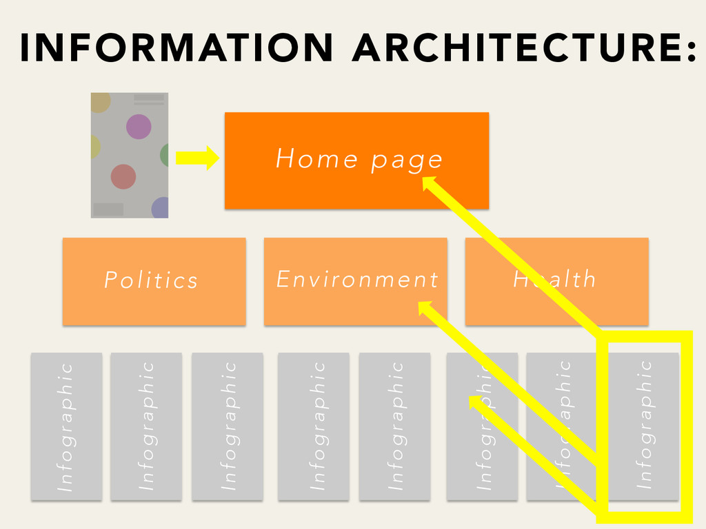 INFORMATION ARCHITECTURE: Home page Politics...