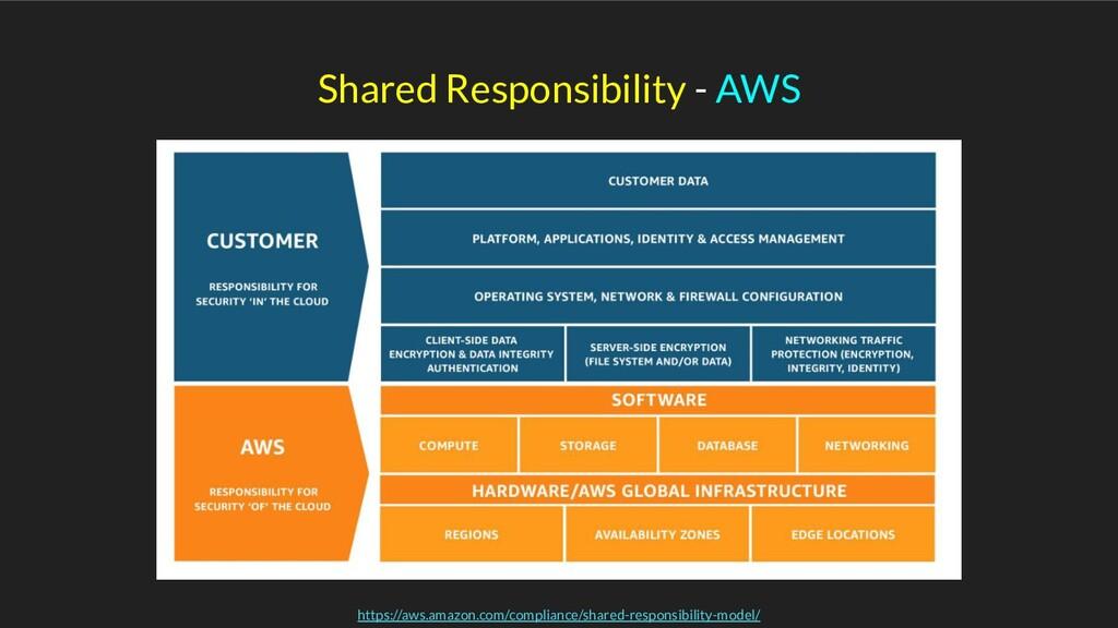 Shared Responsibility - AWS https://aws.amazon....
