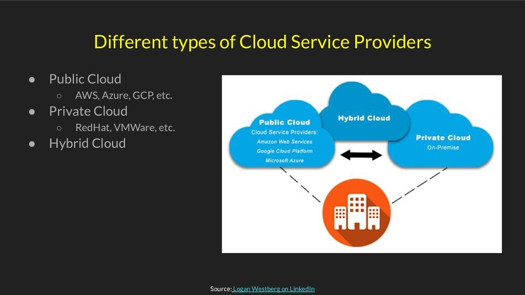 Different types of Cloud Service Providers ● Pu...