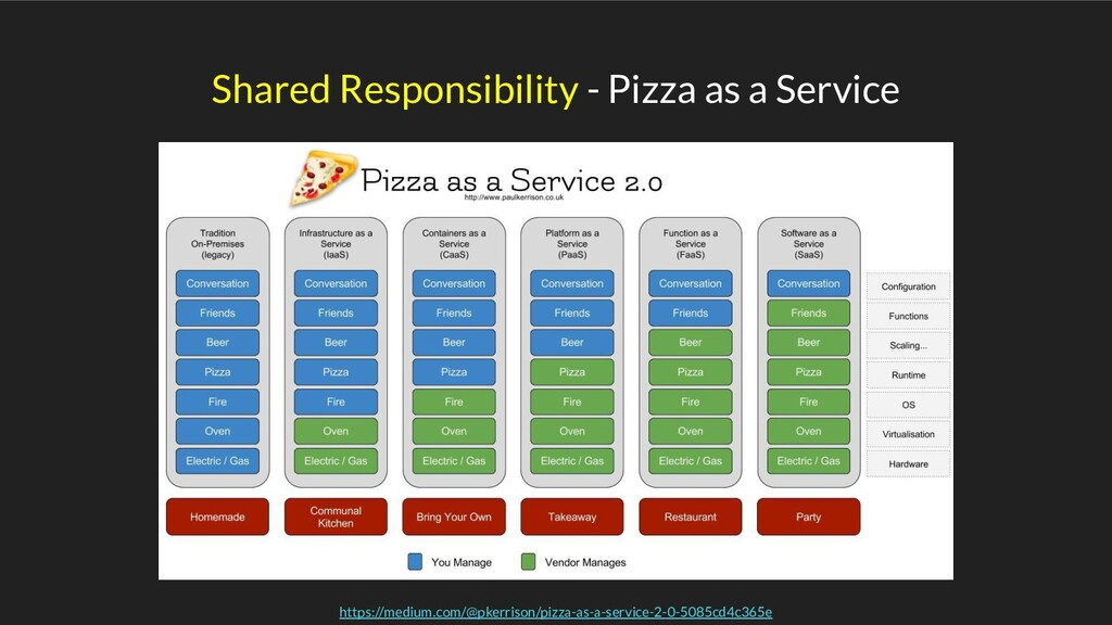 Shared Responsibility - Pizza as a Service http...
