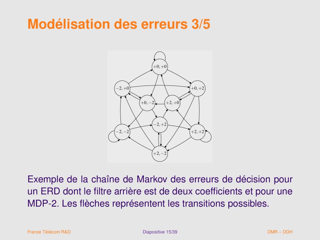 Modélisation des erreurs 3/5 +0,+0 +0,−2 +0,+2 ...