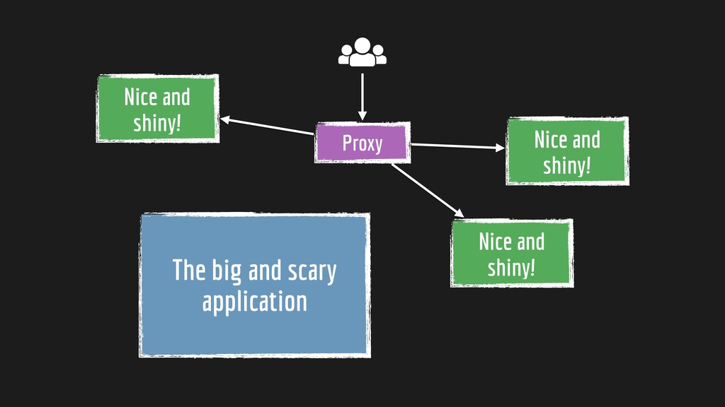 The big and scary application Proxy Nice and sh...