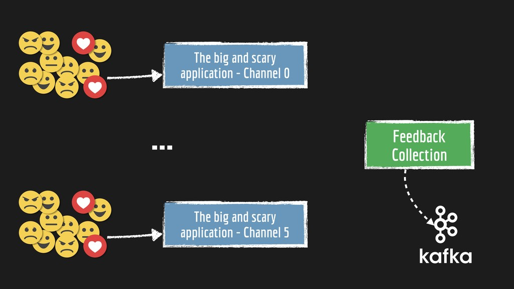 … Feedback Collection The big and scary applic...
