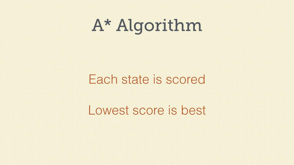 A* Algorithm Each state is scored Lowest score ...