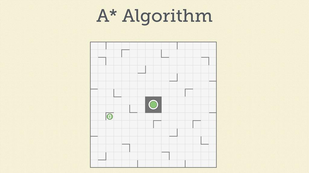 A* Algorithm 0