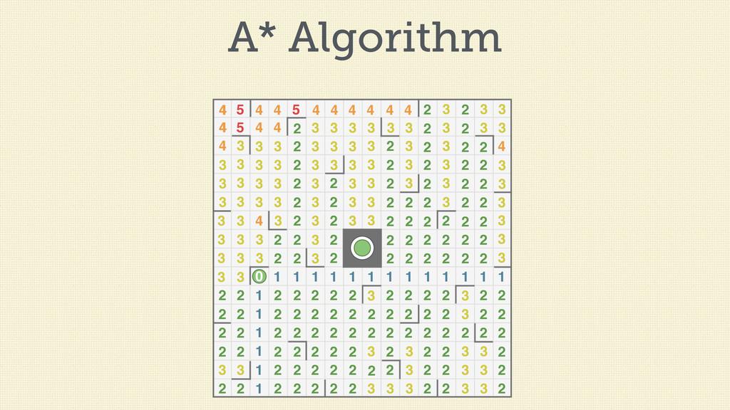 A* Algorithm 1 1 1 1 1 1 1 1 1 1 1 1 1 1 1 1 1 ...