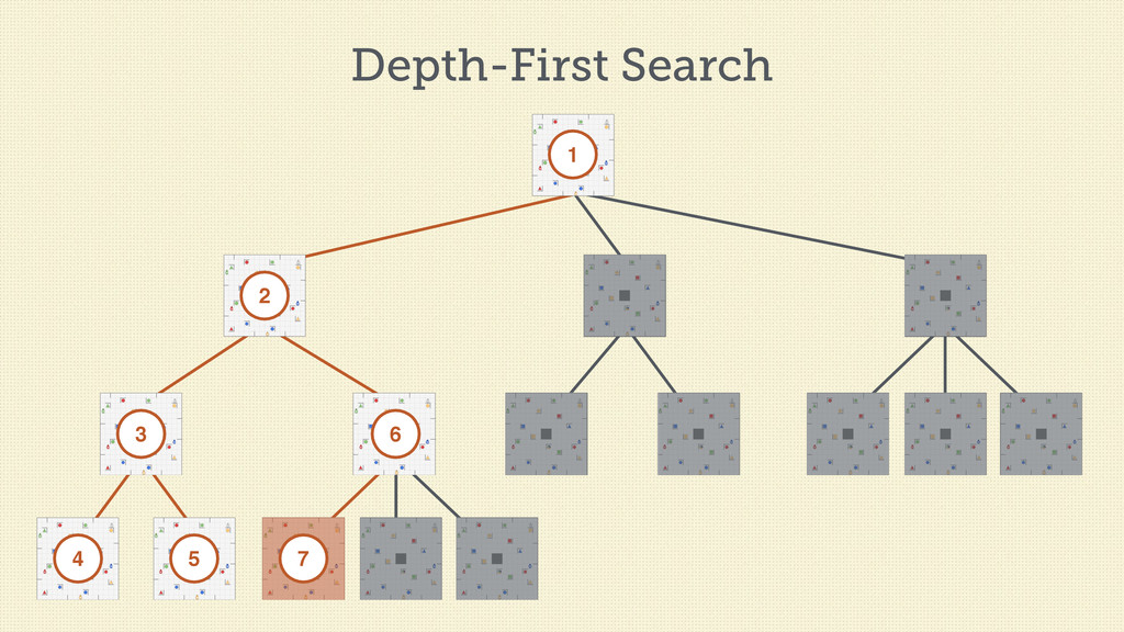 Depth-First Search 1 2 3 4 5 6 7