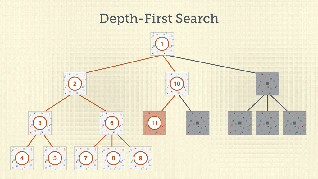 Depth-First Search 1 2 3 4 5 6 7 8 9 10 11