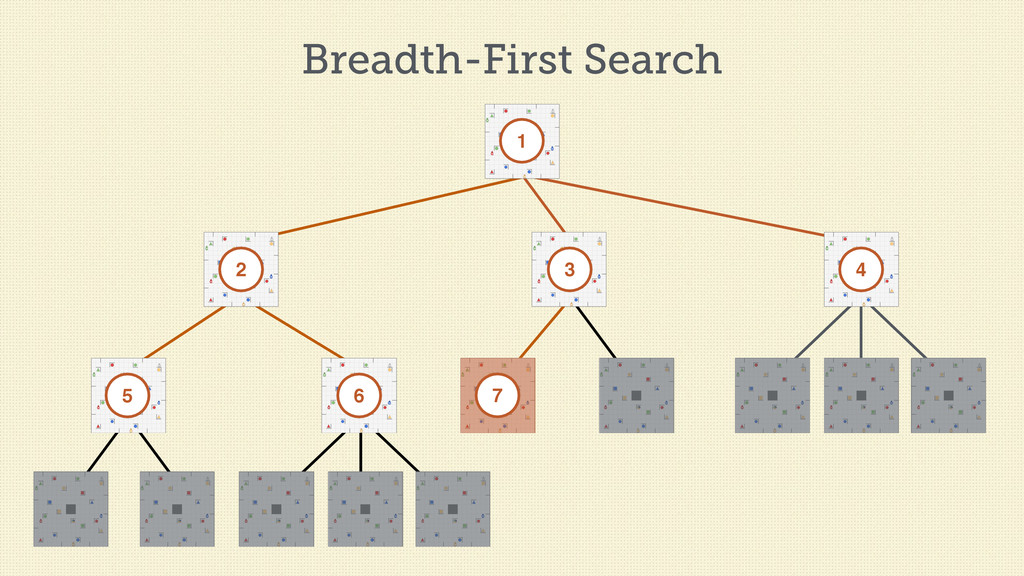 Breadth-First Search 1 2 3 4 5 6 7