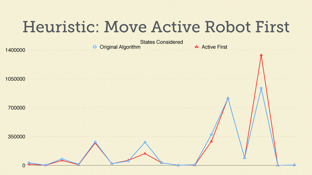 Heuristic: Move Active Robot First States Consi...
