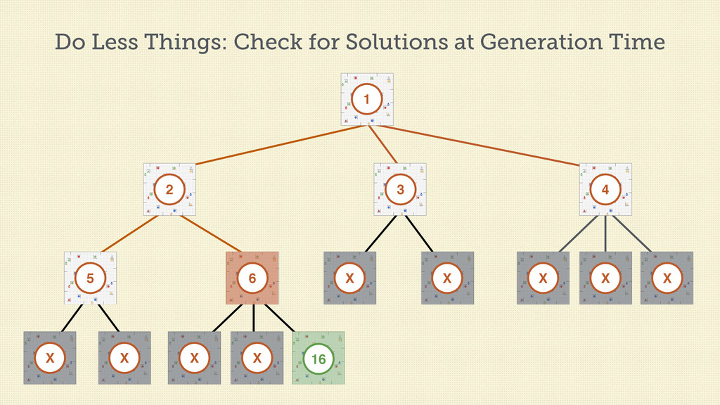 Do Less Things: Check for Solutions at Generati...