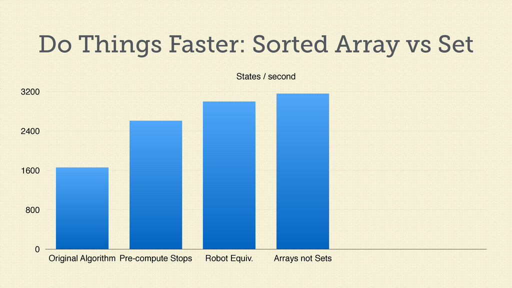 Do Things Faster: Sorted Array vs Set States / ...