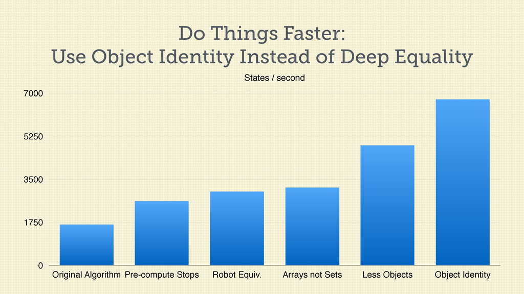Do Things Faster: Use Object Identity Instead o...