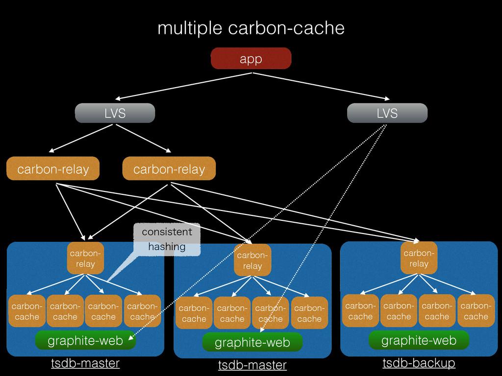 multiple carbon-cache app LVS LVS carbon-relay ...