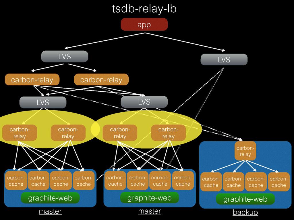 ! ! tsdb-relay-lb app LVS LVS carbon-relay carb...