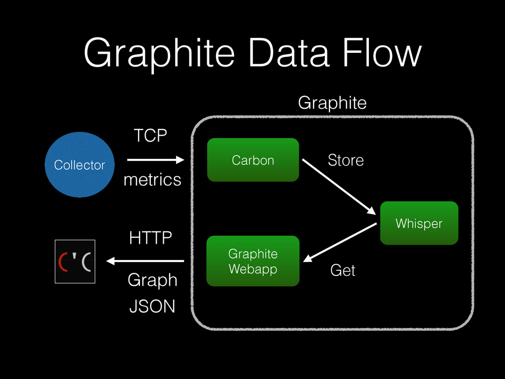 Graphite Data Flow Graphite Webapp Carbon Whisp...