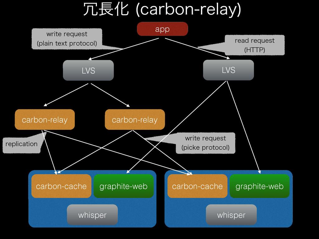 app LVS carbon-relay LVS carbon-relay carbon-ca...