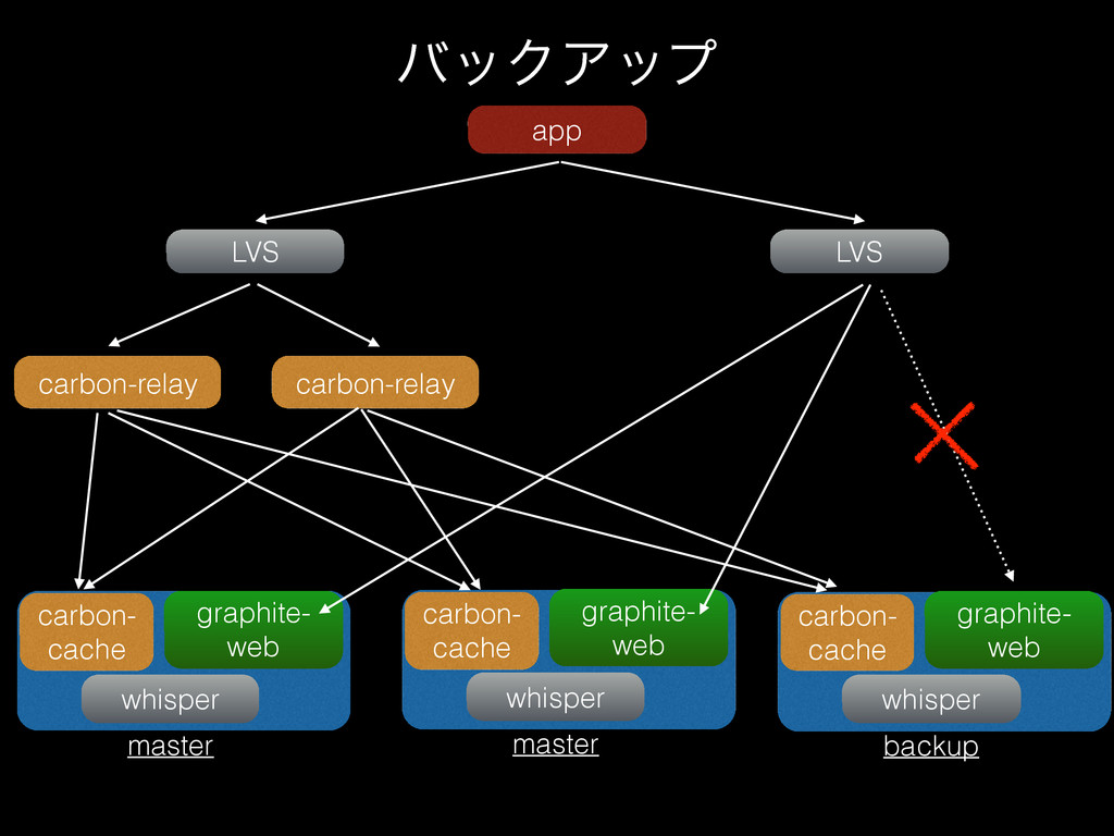 όοΫΞοϓ app LVS carbon-relay LVS carbon-relay ca...