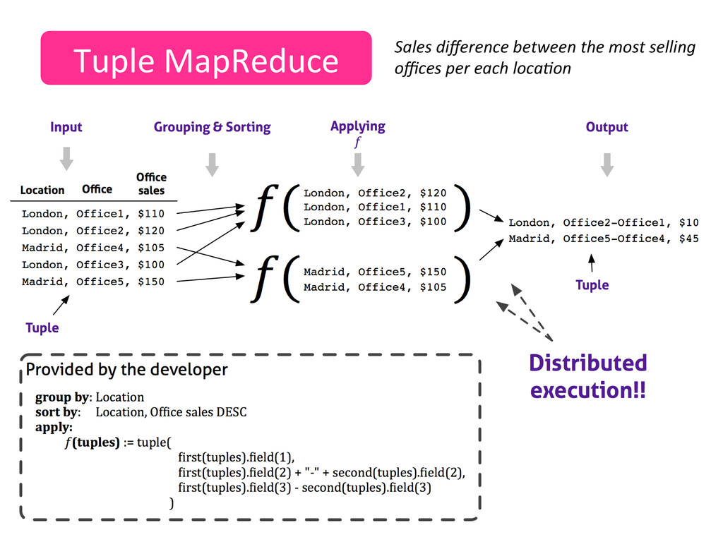 Tuple MapReduce  Sales difference be...