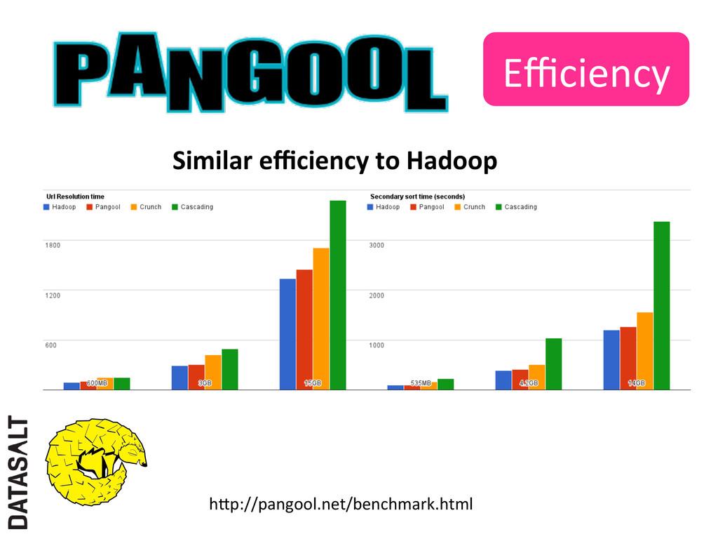 Efficiency  hXp://pangool.net/benchmark.html...