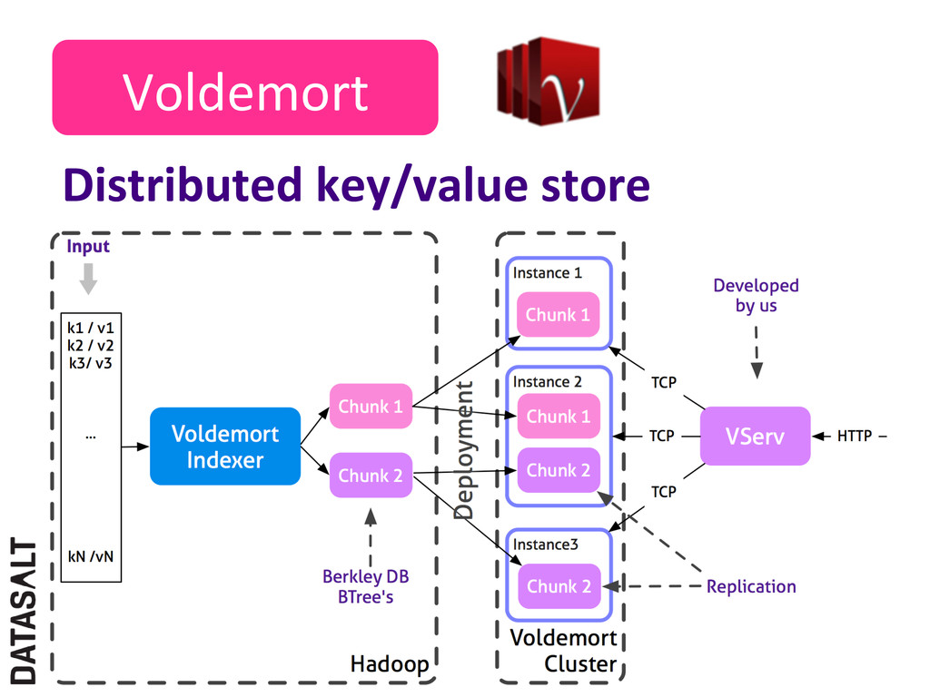 Voldemort  Distributed key/value store...