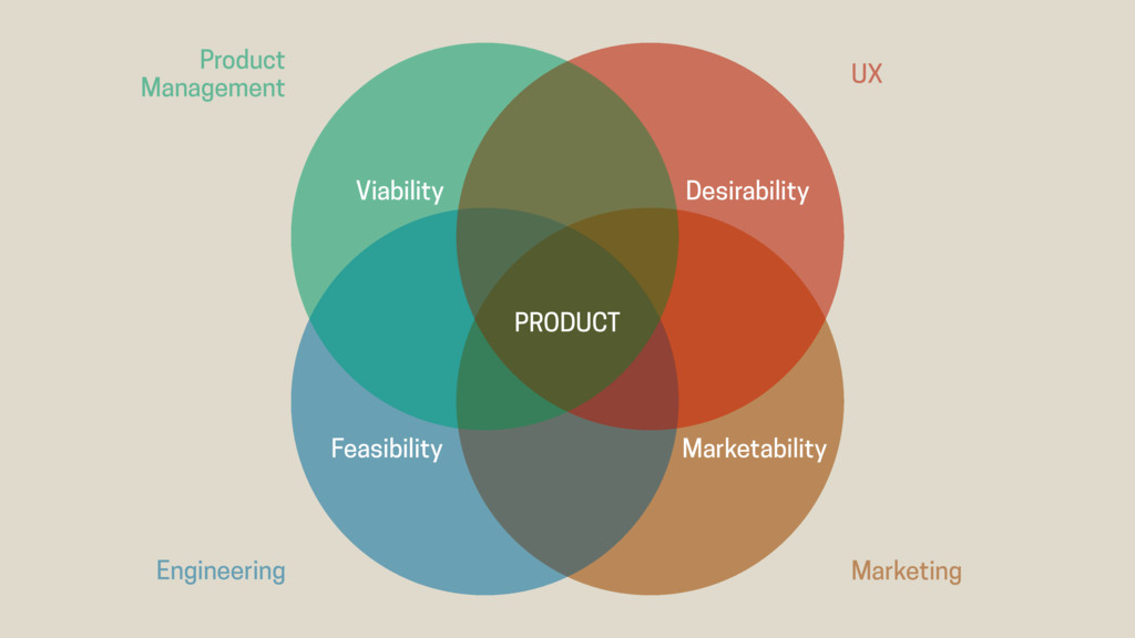 PRODUCT Marketability Feasibility Viability Des...
