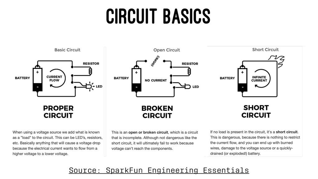 CIRCUIT BASICS Source: SparkFun Engineering Ess...