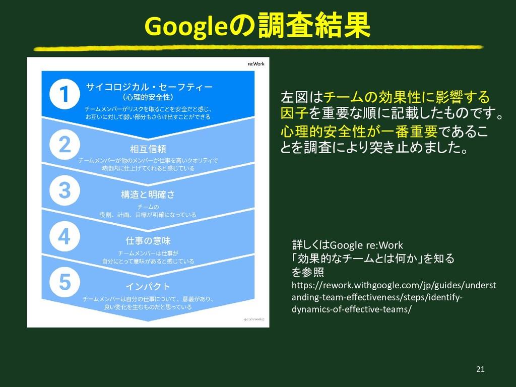 21 Googleの調査結果 詳しくはGoogle re:Work 「効果的なチームとは何か」...