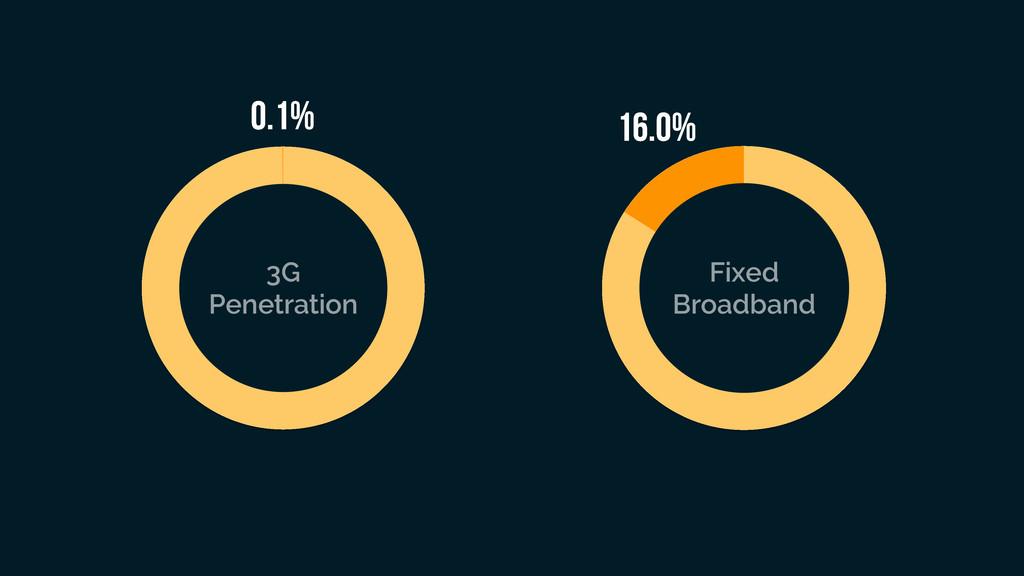 0.1% 16.0% 3G Penetration Fixed Broadband
