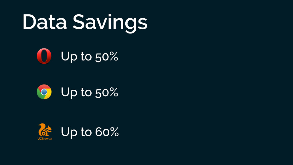 Data Savings Up to 50% Up to 50% Up to 60%