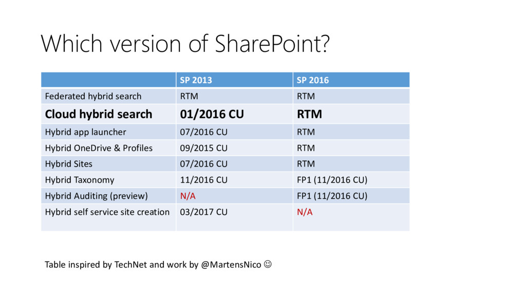 Which version of SharePoint? Table inspired by ...