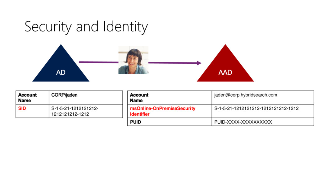 Security and Identity SID S-1-5-21-1212121212- ...